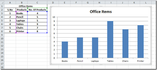 office items graph