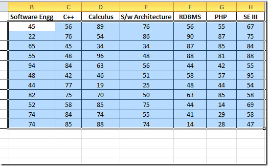 selected data