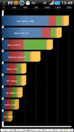 CyanogenMod 6.1.1 Xperia X10 Quadrant