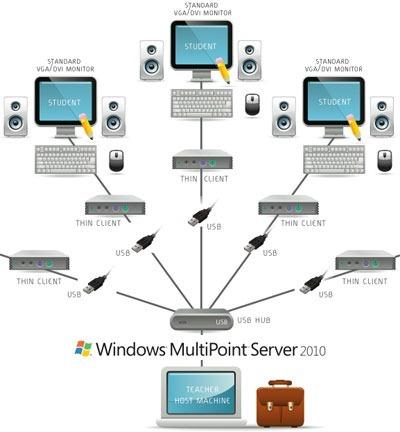 windows-multipoint-server-20101.jpg