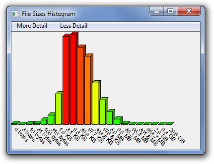 File Sizes Histogram