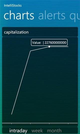 IntelliStocks Charts