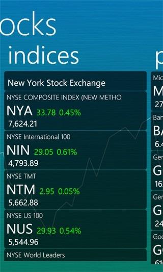 IntelliStocks Indices