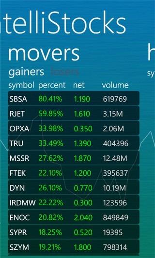 IntelliStocks Movers