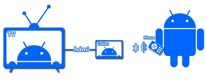 Tablet-Remote-Android-Banner