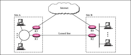 hybrid network