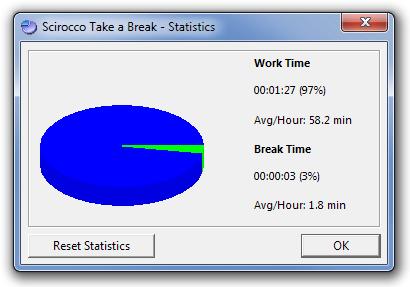 Scirocco Take a Break - Statistics