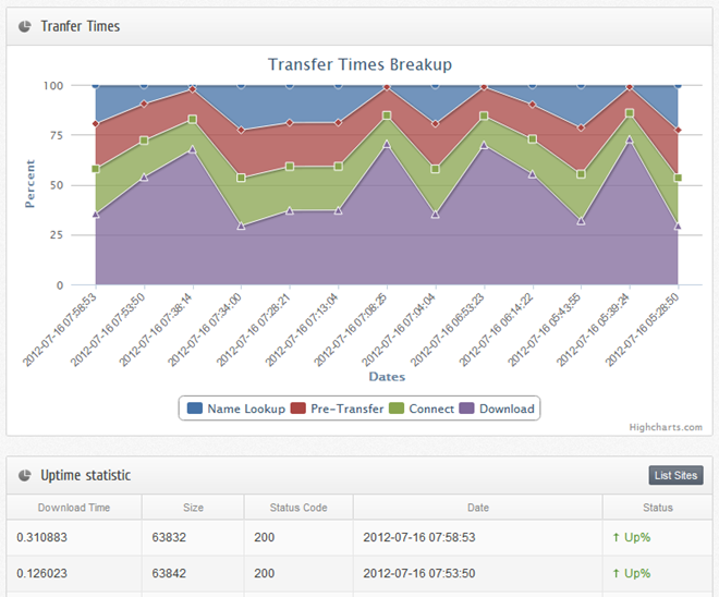 StatusCake - Transfer Time