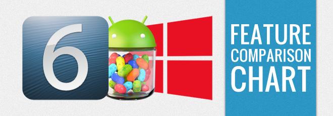 iOS-vs-Android-vs-Windows-Phone-8-Feature-Comparison-List