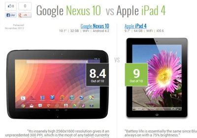 TabletRocket Helps You Choose The Right Tablet Using Side-By-Side Comparison & Scores