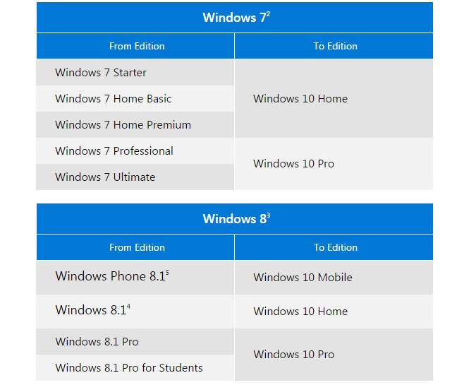 Windows-10-license