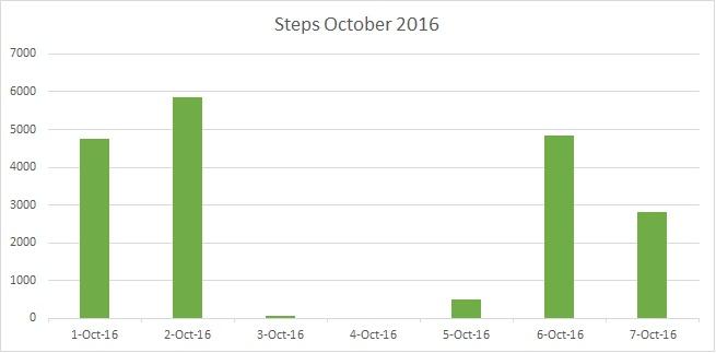 steps-health-data