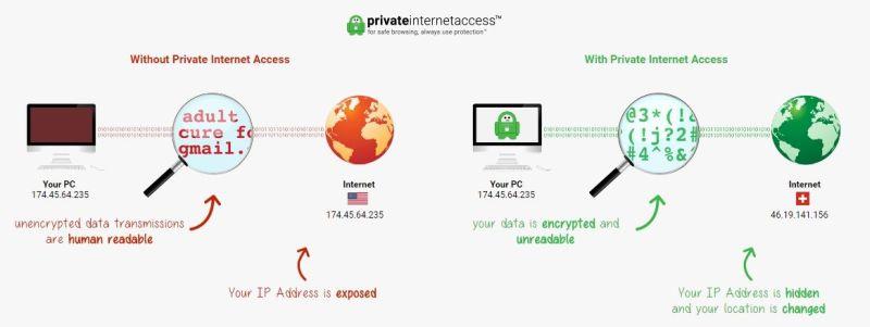 VPN – private internet access