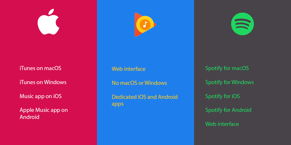 music services apps