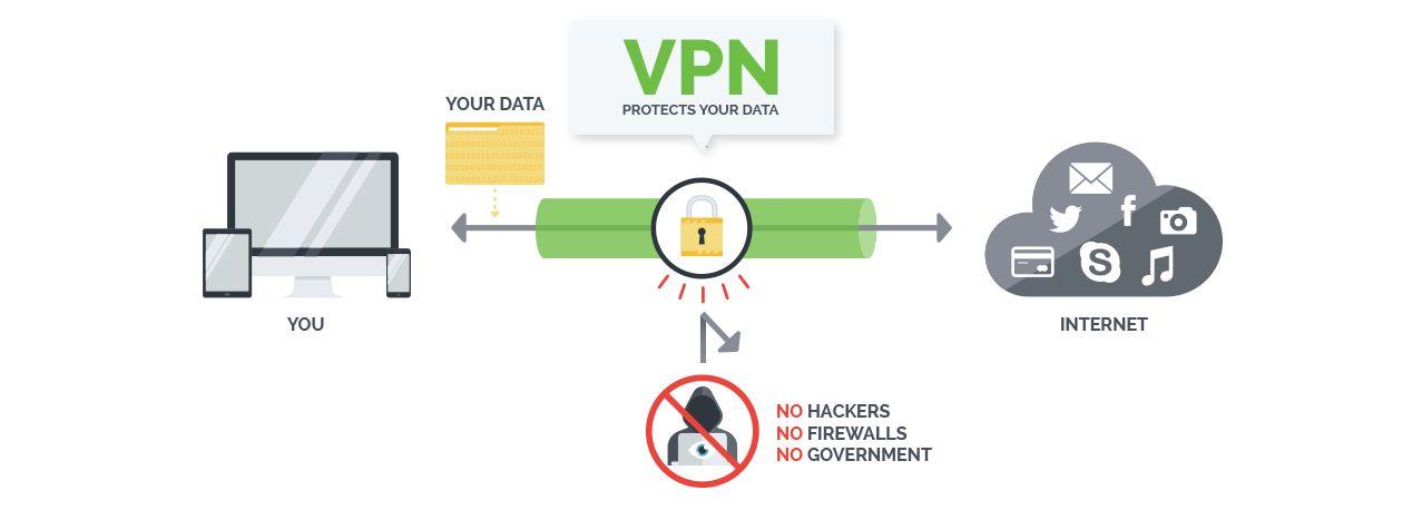 Make Your Own VPN – IPVanish