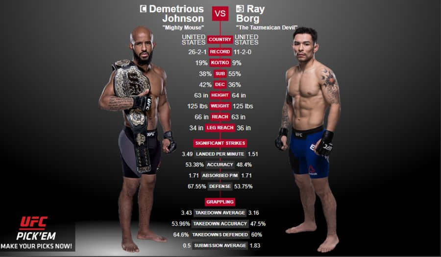 UFC 215 – Live streams on Kodi