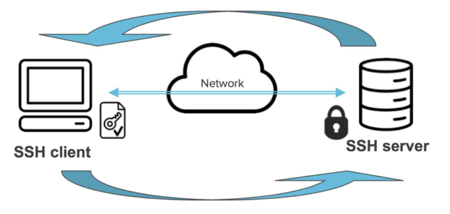 SSH Key Authentication