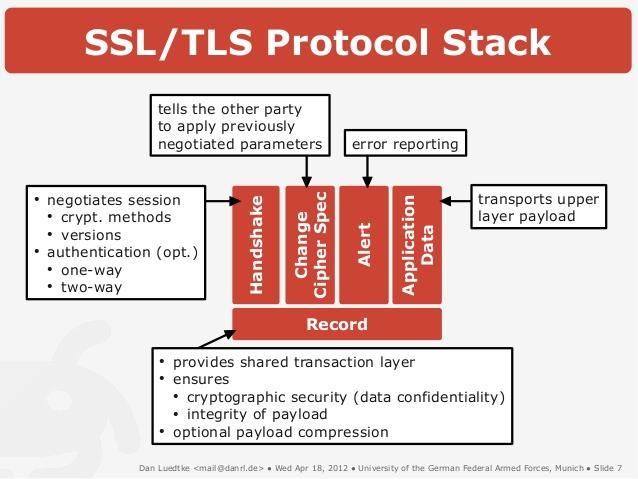 SSL TLS protocols