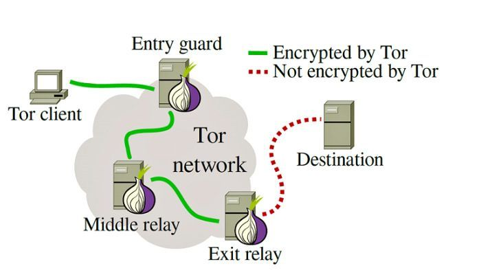 Everyday Uses for Tor 2 - How Tor works