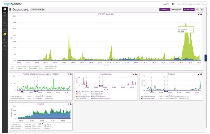 Logic Monitor Dashboard