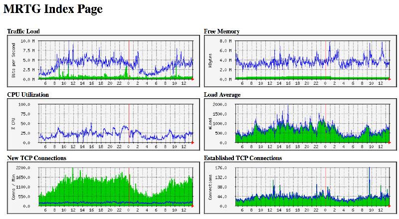 MRTG Index Page