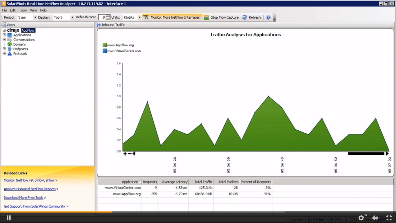 SolarWinds Real-time Netflow Analyzer