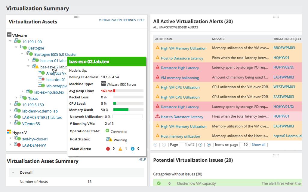 SolarWinds Virtualization Manager Dashboard