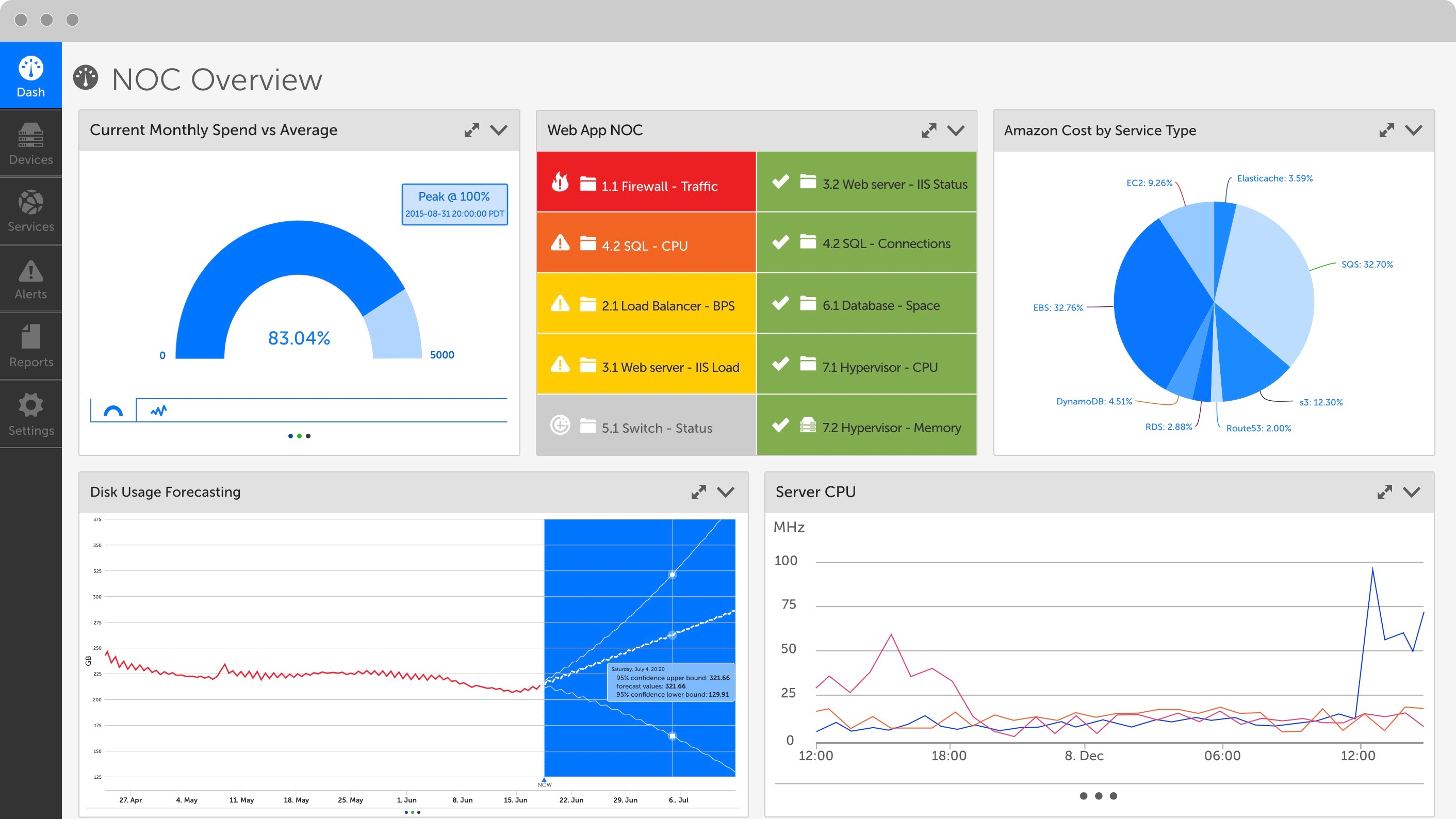LogicMonitor NOC Overview Dashboard