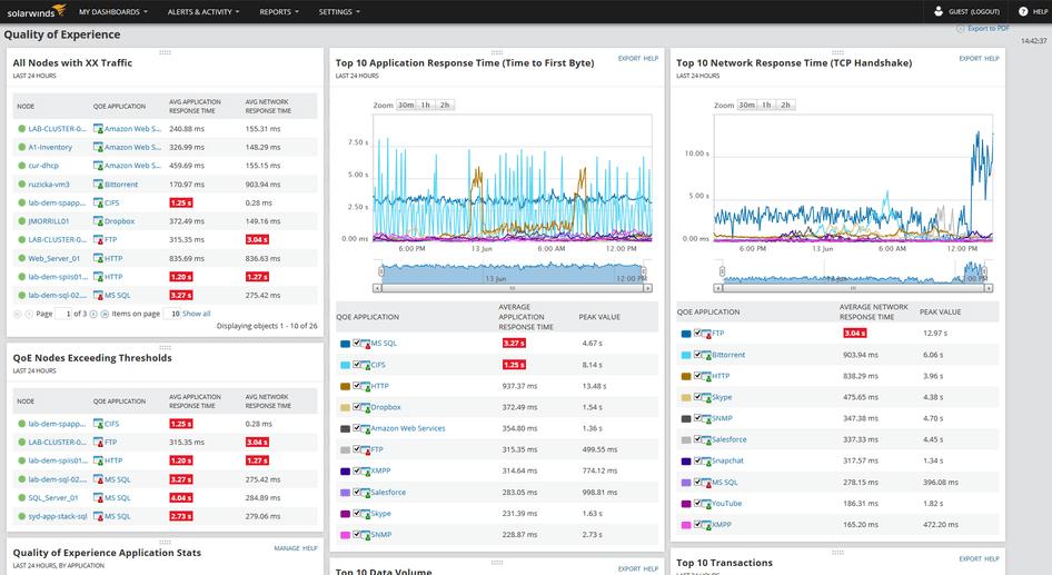 SolarWinds Deep Packet Analysis Dashboard