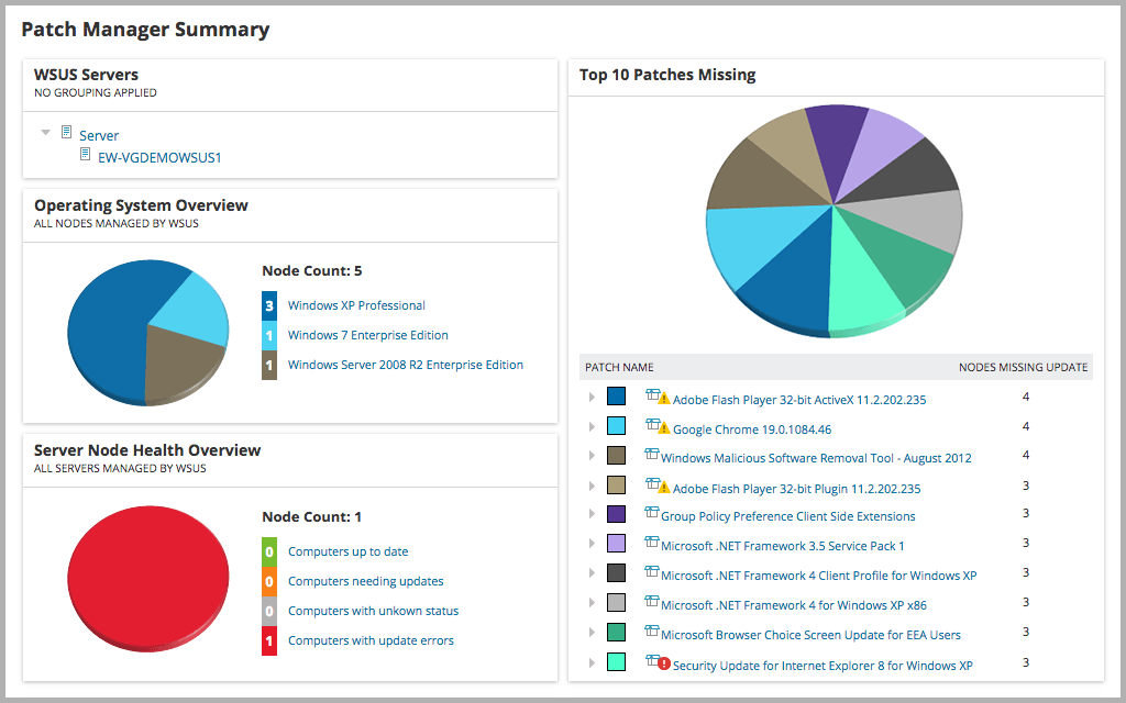 SolarWinds Patch Manager Dashboard