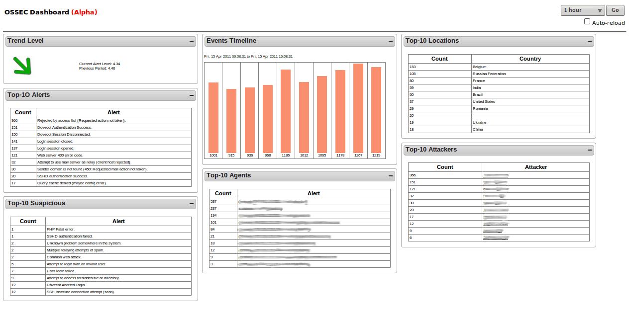 OSSEC Dashboard Screenshot