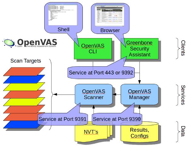 OpenVAS 7 Software Architecture