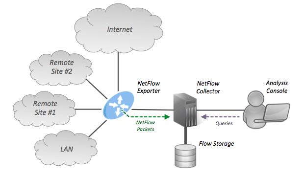 NetFlow Architecture