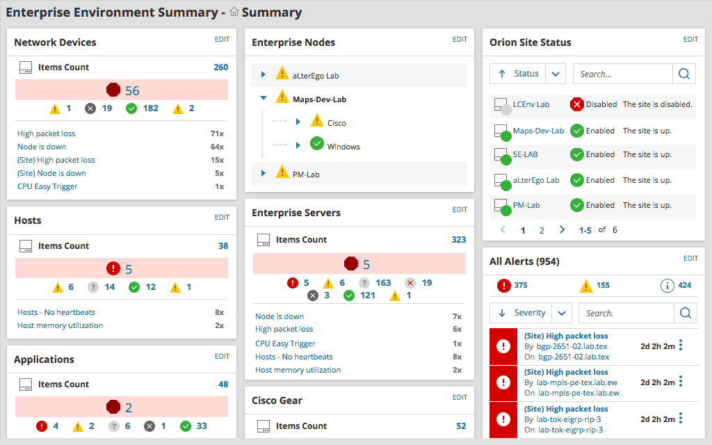 SolarWinds VoIP Network Quality Manager - Dashboard Summary