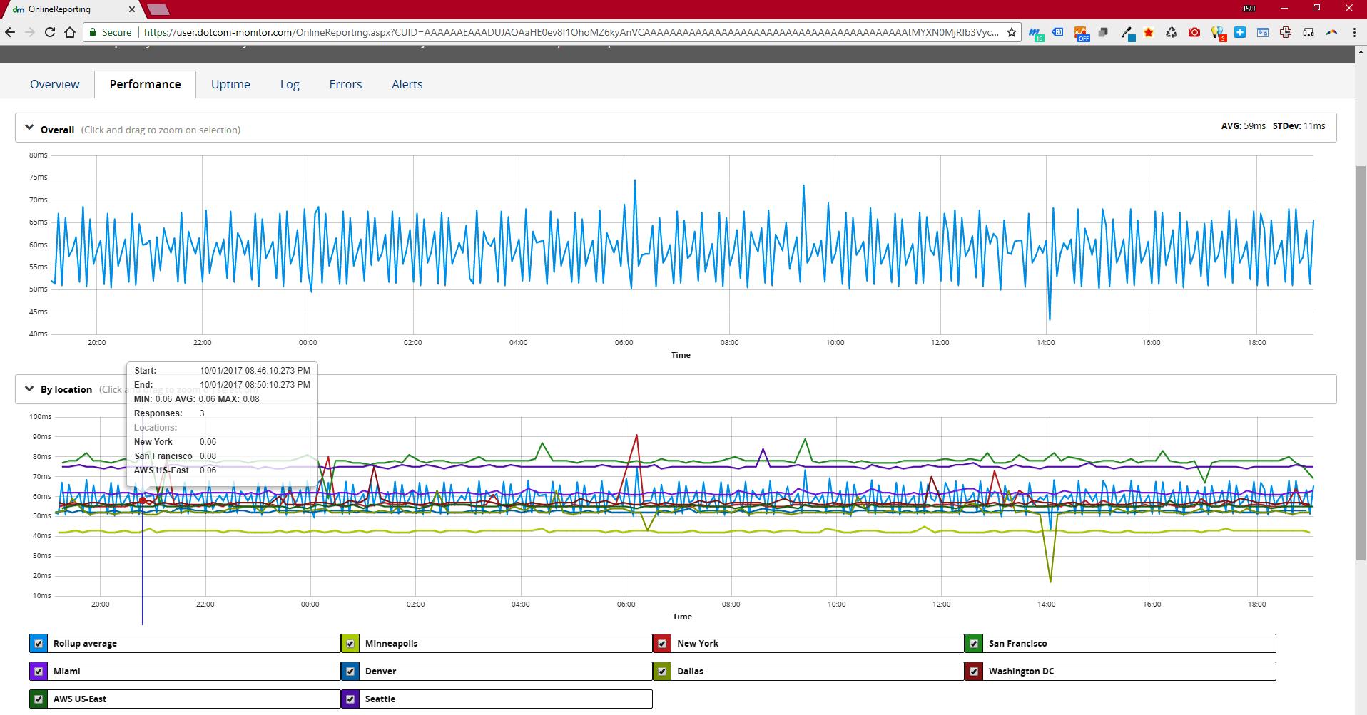 Dotcom-Monitor ICMP Ping Tool Screenshot