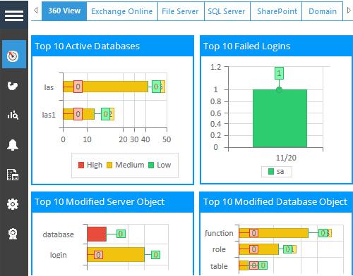 Lepide SQL Auditor Dashboard