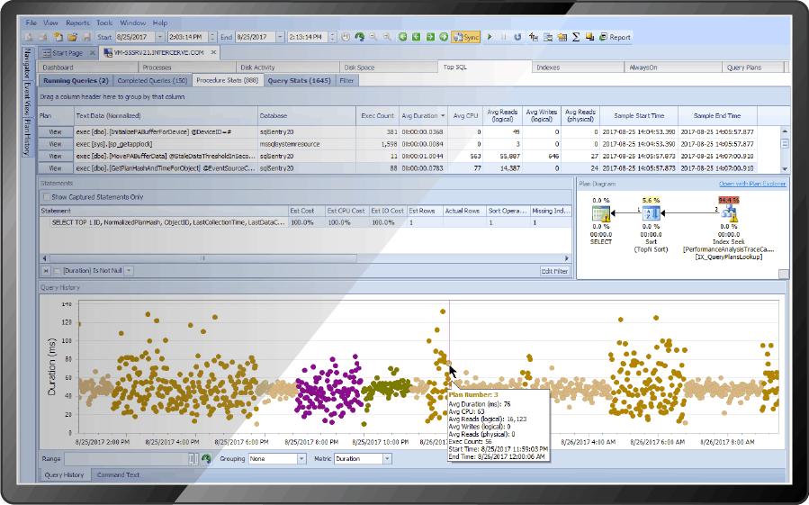 SQL Sentry from SentryOne