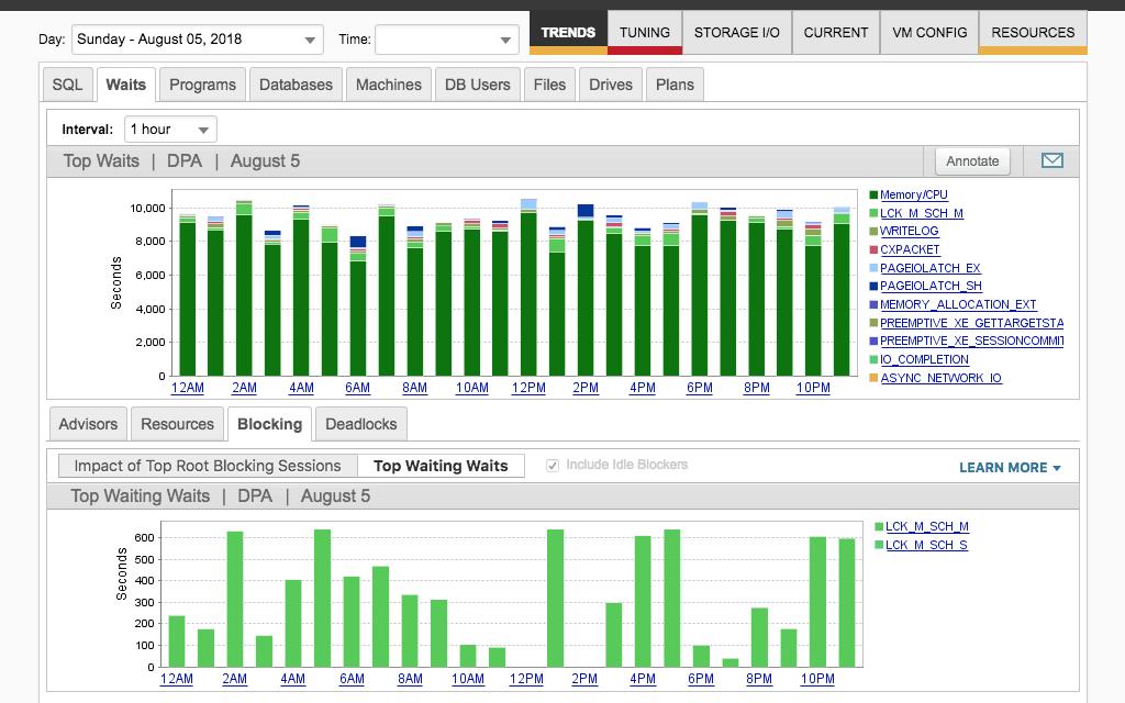 SolarWinds Database Performance Analyzer