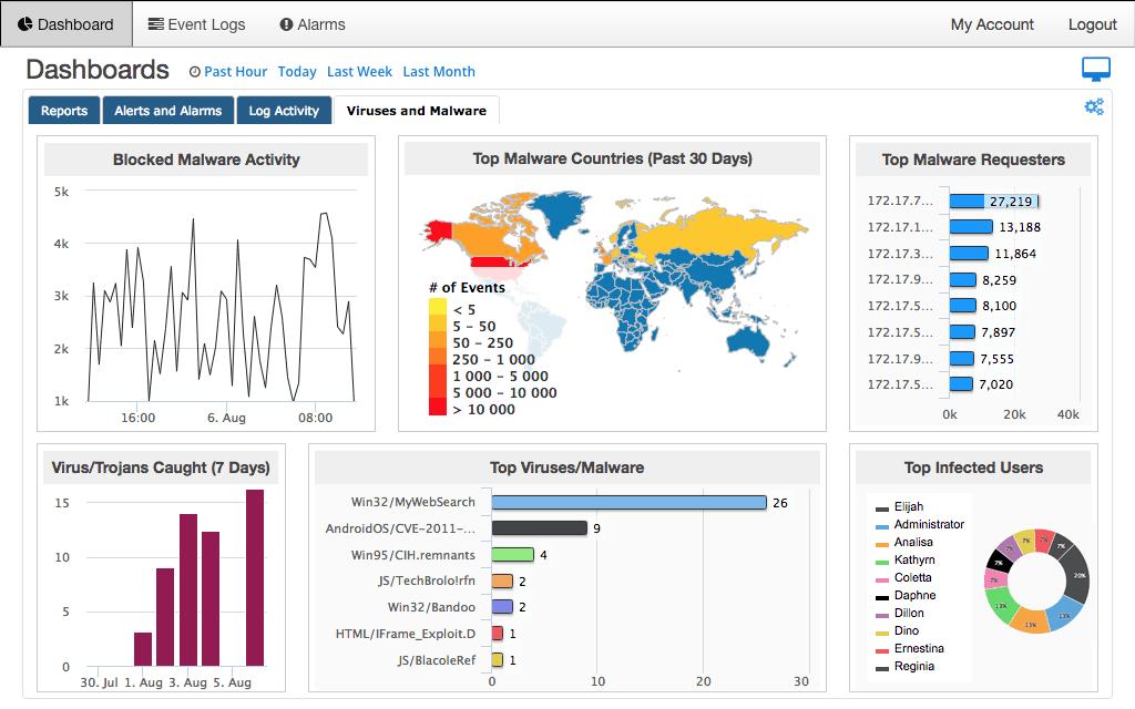 SolarWinds Threat Monitor - IT Ops Edition - Dashboard
