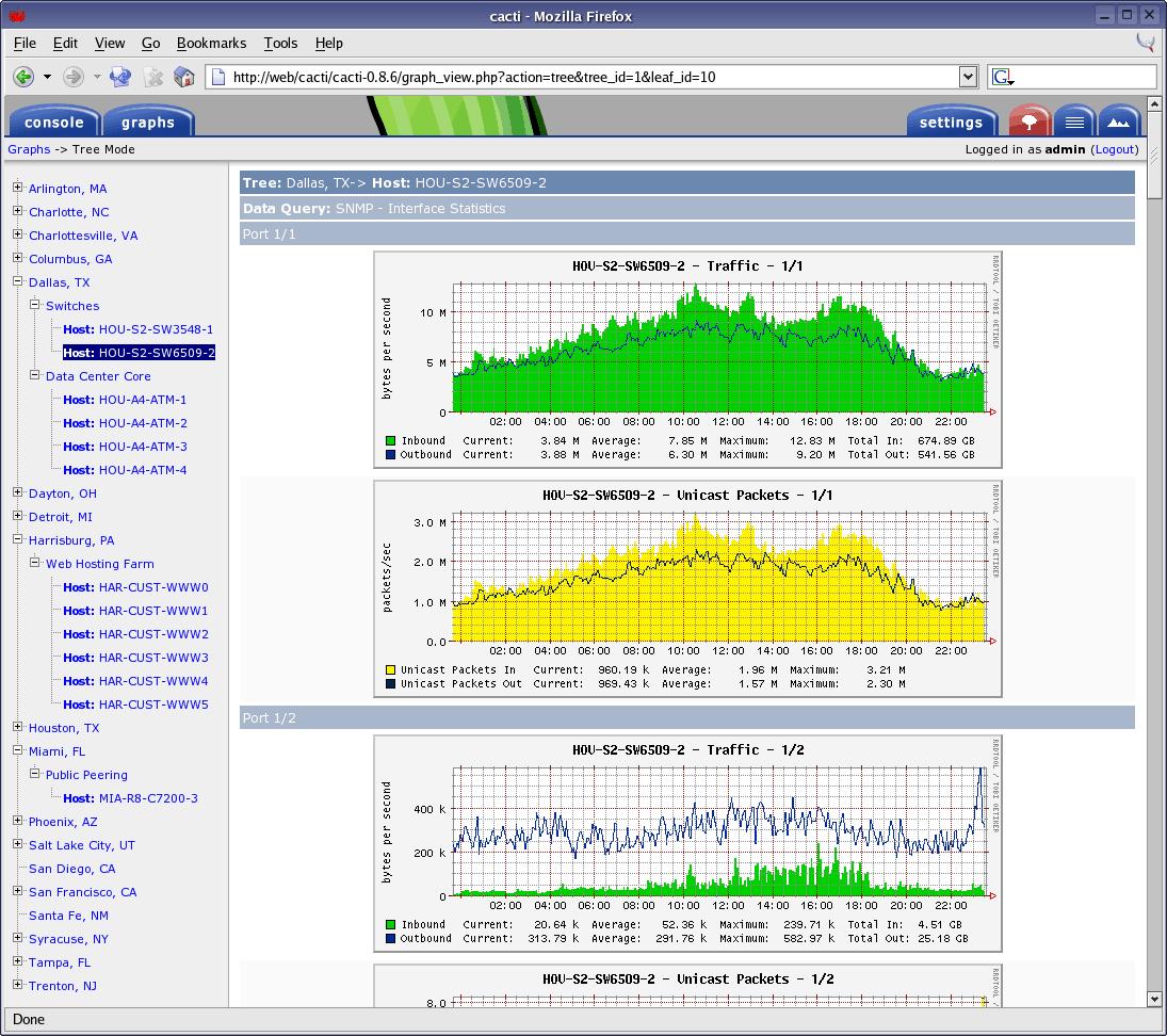 Cacti Screenshot