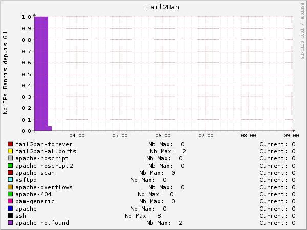 Fail2Ban Screenshot