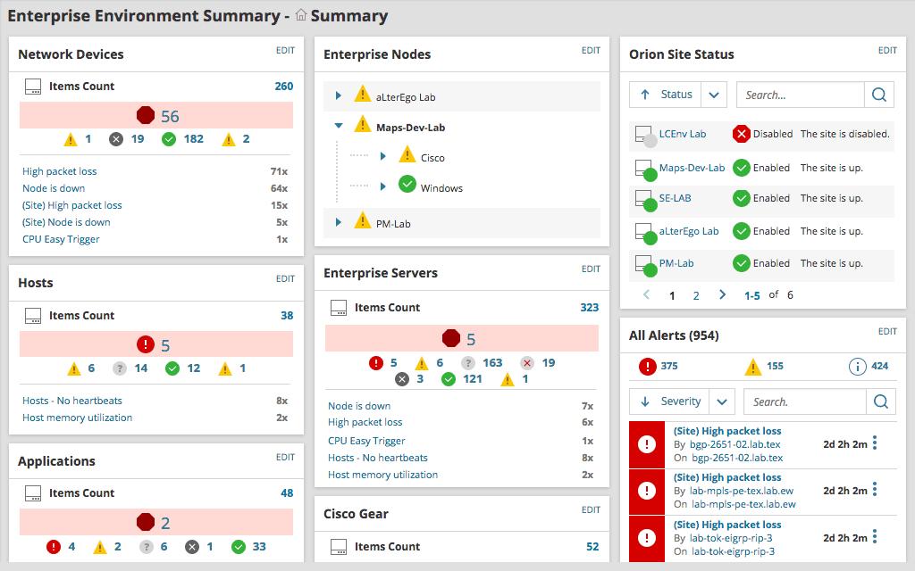 SolarWinds SAM - Dashboard Summary