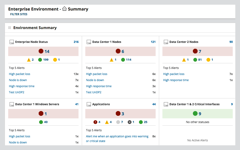 SolarWinds Server and Application Monitor Dashboard