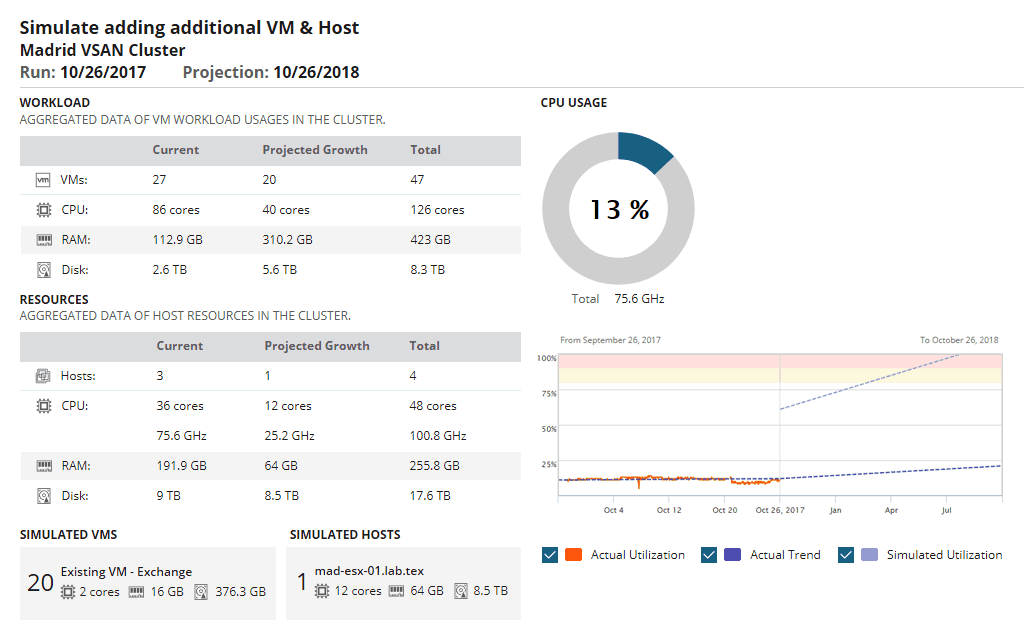 SolarWinds Virtualization Manager - Capacity Planning