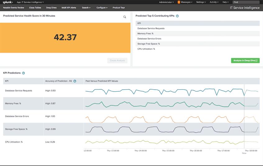 Splunk – Health Score Screenshot
