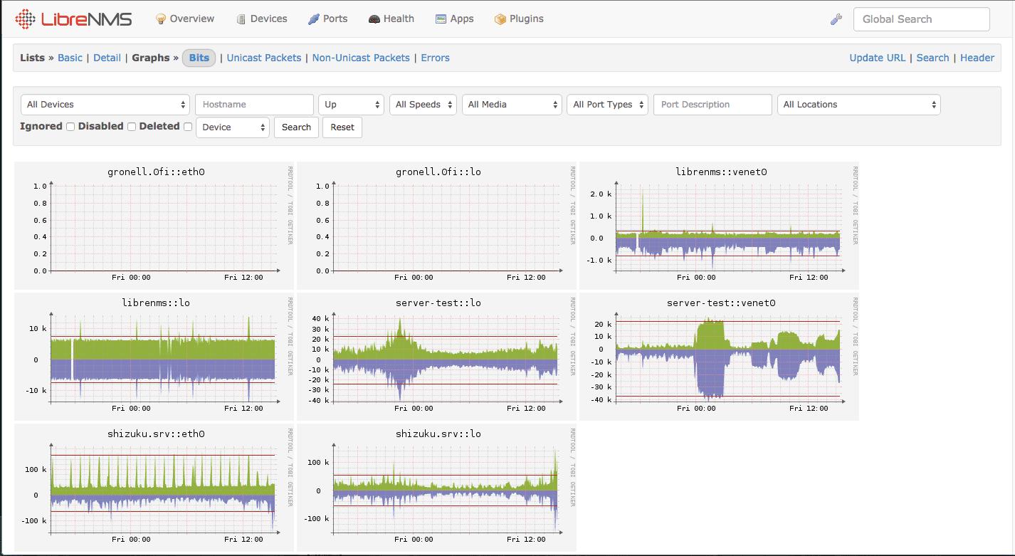 LibreNMS Screenshot