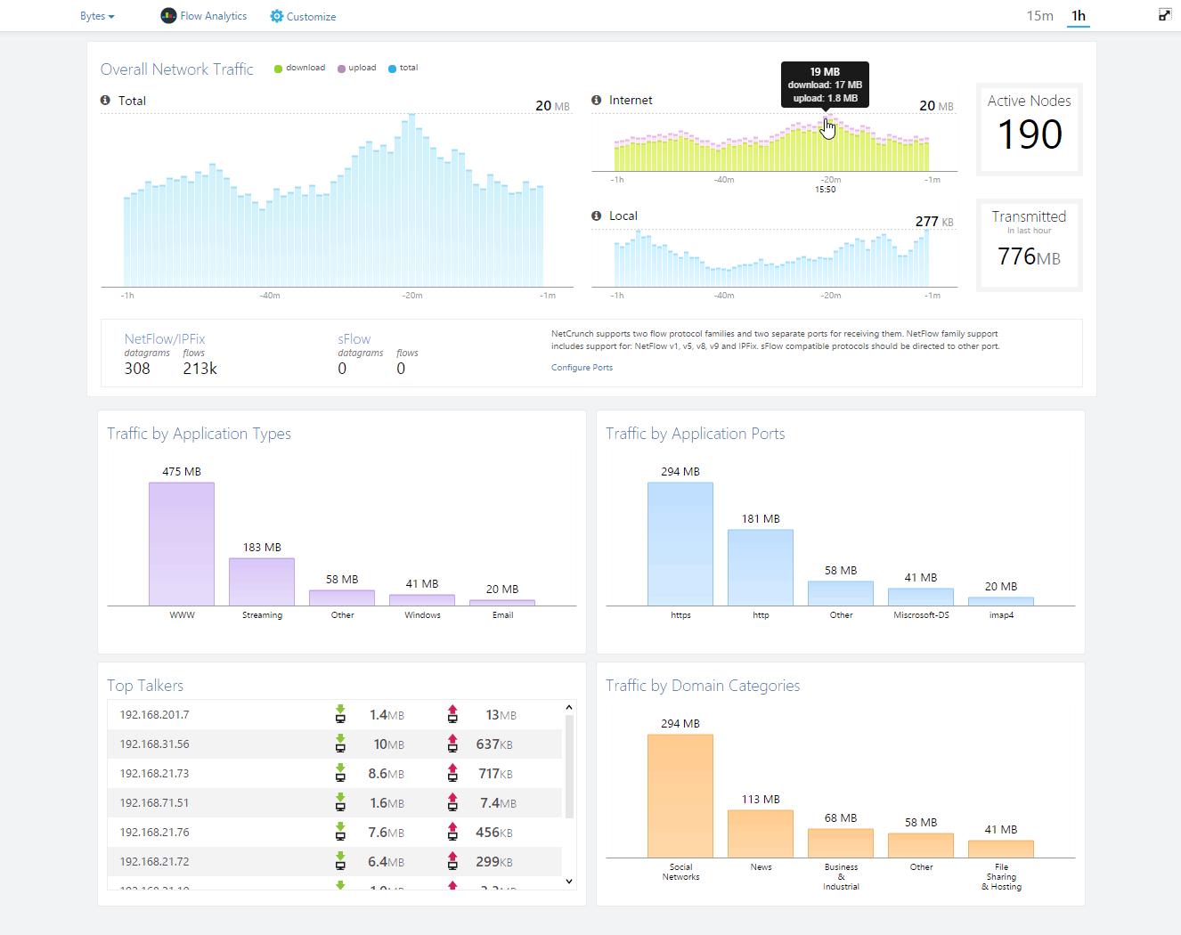 NetCrunch Flow dashboard