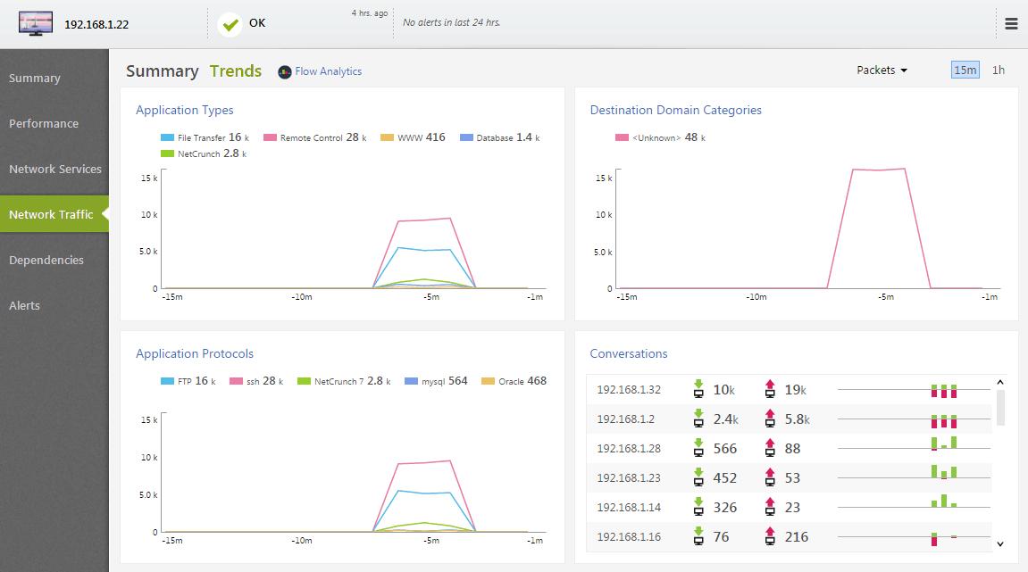 NetCrunch Summary Screenshot