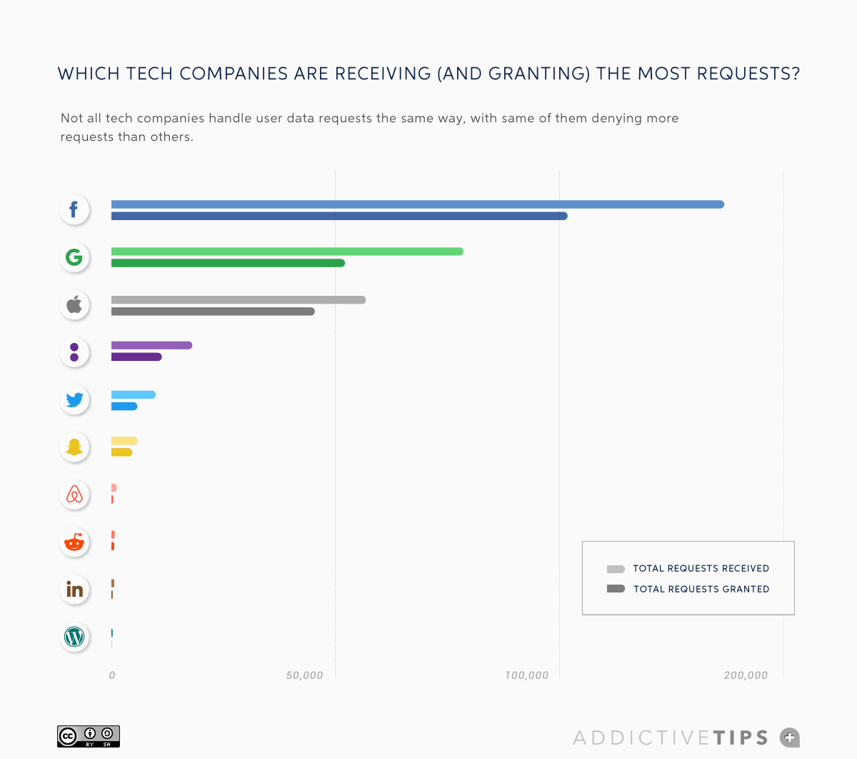 11_Tech-companies- transparency-reports-2019