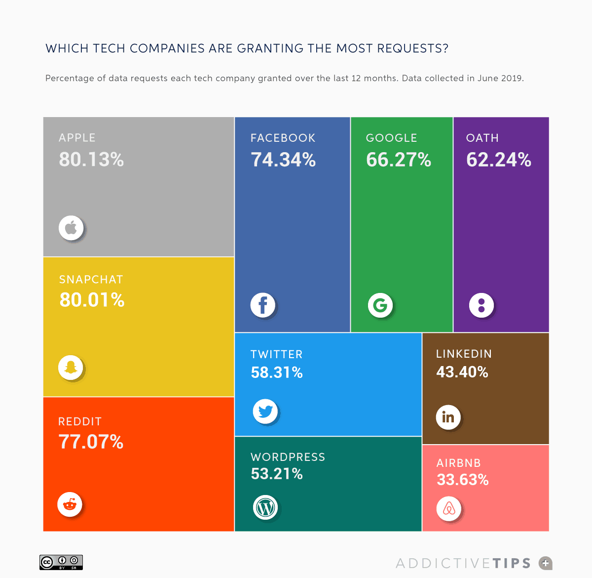 12_Percentage-user-data-requests-granted-by-tech-companies